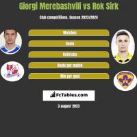 Giorgi Merebashvili vs Rok Sirk h2h player stats