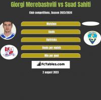 Giorgi Merebashvili vs Suad Sahiti h2h player stats