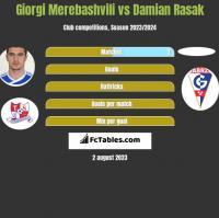 Giorgi Merebashvili vs Damian Rasak h2h player stats