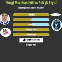 Giorgi Merebashvili vs Patryk Szysz h2h player stats