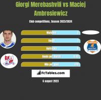 Giorgi Merebashvili vs Maciej Ambrosiewicz h2h player stats
