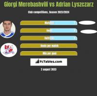 Giorgi Merebashvili vs Adrian Lyszczarz h2h player stats