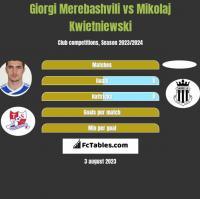 Giorgi Merebashvili vs Mikolaj Kwietniewski h2h player stats