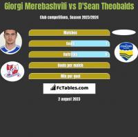 Giorgi Merebashvili vs D'Sean Theobalds h2h player stats