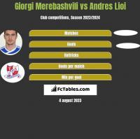 Giorgi Merebashvili vs Andres Lioi h2h player stats