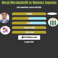 Giorgi Merebashvili vs Mateusz Sopocko h2h player stats
