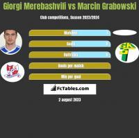 Giorgi Merebashvili vs Marcin Grabowski h2h player stats