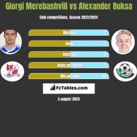 Giorgi Merebashvili vs Alexander Buksa h2h player stats