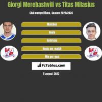 Giorgi Merebashvili vs Titas Milasius h2h player stats