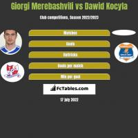 Giorgi Merebashvili vs Dawid Kocyla h2h player stats