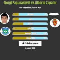 Giorgi Papunashvili vs Alberto Zapater h2h player stats