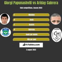 Giorgi Papunashvili vs Ariday Cabrera h2h player stats