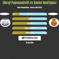 Giorgi Papunashvili vs Daniel Rodriguez h2h player stats