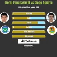 Giorgi Papunashvili vs Diego Aguirre h2h player stats