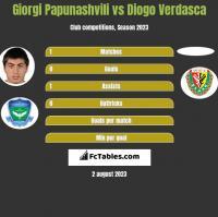 Giorgi Papunashvili vs Diogo Verdasca h2h player stats