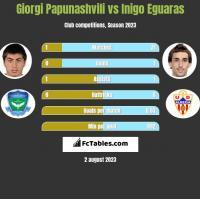 Giorgi Papunashvili vs Inigo Eguaras h2h player stats