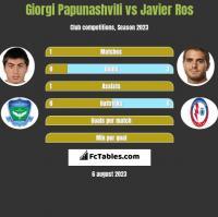 Giorgi Papunashvili vs Javier Ros h2h player stats