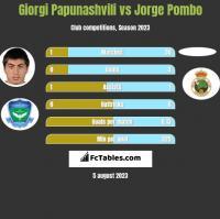 Giorgi Papunashvili vs Jorge Pombo h2h player stats