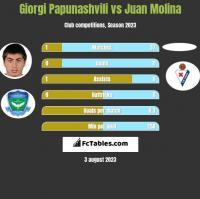 Giorgi Papunashvili vs Juan Molina h2h player stats
