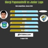 Giorgi Papunashvili vs Junior Lago h2h player stats