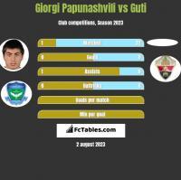 Giorgi Papunashvili vs Guti h2h player stats