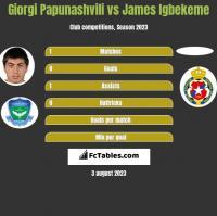Giorgi Papunashvili vs James Igbekeme h2h player stats