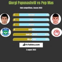 Giorgi Papunashvili vs Pep Mas h2h player stats