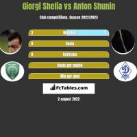 Giorgi Shelia vs Anton Shunin h2h player stats