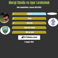 Giorgi Shelia vs Igor Leshchuk h2h player stats
