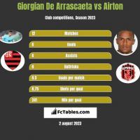 Giorgian De Arrascaeta vs Airton h2h player stats