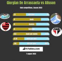 Giorgian De Arrascaeta vs Alisson h2h player stats