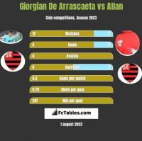 Giorgian De Arrascaeta vs Allan h2h player stats