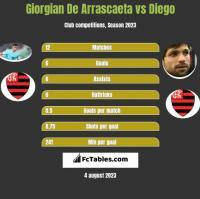 Giorgian De Arrascaeta vs Diego h2h player stats