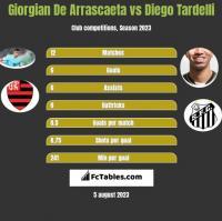 Giorgian De Arrascaeta vs Diego Tardelli h2h player stats