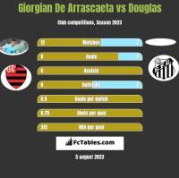 Giorgian De Arrascaeta vs Douglas h2h player stats