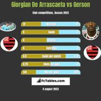 Giorgian De Arrascaeta vs Gerson h2h player stats