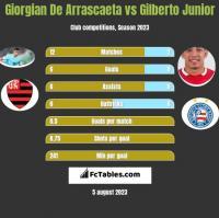 Giorgian De Arrascaeta vs Gilberto Junior h2h player stats