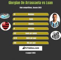 Giorgian De Arrascaeta vs Luan h2h player stats