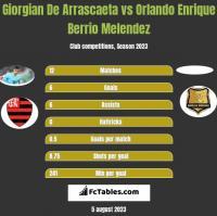 Giorgian De Arrascaeta vs Orlando Enrique Berrio Melendez h2h player stats