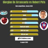 Giorgian De Arrascaeta vs Robert Piris h2h player stats