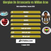 Giorgian De Arrascaeta vs Willian Arao h2h player stats