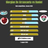 Giorgian De Arrascaeta vs Daniel h2h player stats