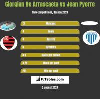 Giorgian De Arrascaeta vs Jean Pyerre h2h player stats