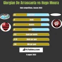 Giorgian De Arrascaeta vs Hugo Moura h2h player stats