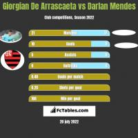 Giorgian De Arrascaeta vs Darlan Mendes h2h player stats