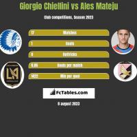 Giorgio Chiellini vs Ales Mateju h2h player stats