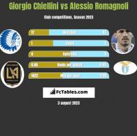 Giorgio Chiellini vs Alessio Romagnoli h2h player stats