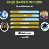 Giorgio Chiellini vs Alex Ferrari h2h player stats