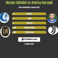 Giorgio Chiellini vs Andrea Barzagli h2h player stats