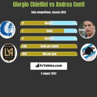 Giorgio Chiellini vs Andrea Conti h2h player stats